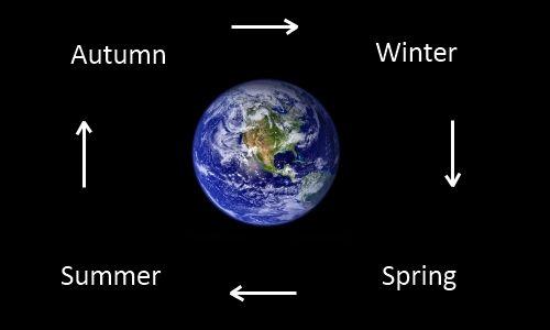 Seasons of the Earth.