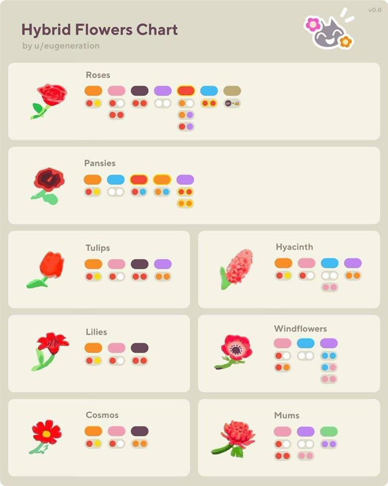 Hybrid Flowers Chart Animal Crossing New Horizons In 2020 Animal Crossing Animal Crossing Game Animal Crossing Guide