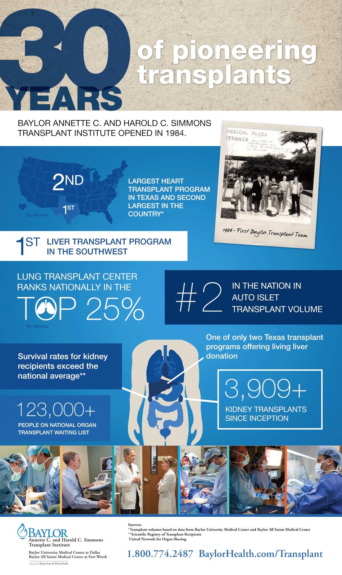 The Astonishing Numbers Behind 3 Decades Of Transplantation Organ Transplant Lung Transplant Health
