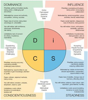 Using The Disc Profile 5 Interview Tips Using The Disc Profile Leadership Interview Tips Interview Answers Clarke, the disc is a behavior assessment tool that measures the traits of dominance, influence, steadiness. interview tips using the disc profile