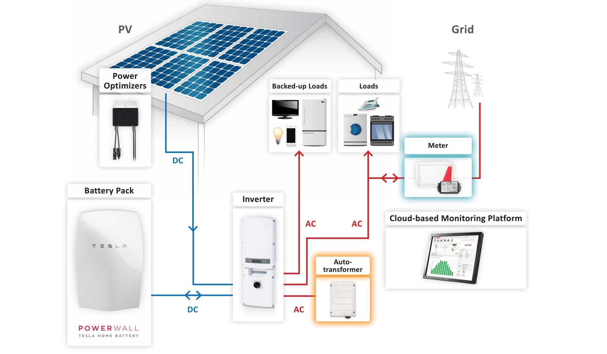 Tesla Begins Alerting 1st General Us Powerwall Customers Installations Starting In June Powerwall Tesla Powerwall Solar Energy For Home