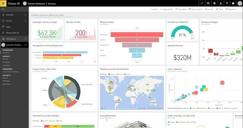 """""""Our PowerBI fulfillment dashboards have our teams"""