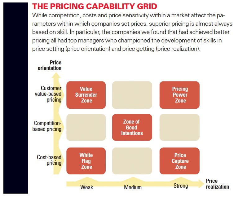 THE LEADING QUESTION  How can companies achieve better pricing?  FINDINGS  Businesses vary significantly in their capabilities in setting and realizing prices.  Companies that attained better pricing had top managers who championed pricing skills.  Implementing customer value-based pricing is a long journey of organizational change.