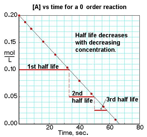 A Plot Of Concentration Of Reactant Versus Time Is A Straight Line
