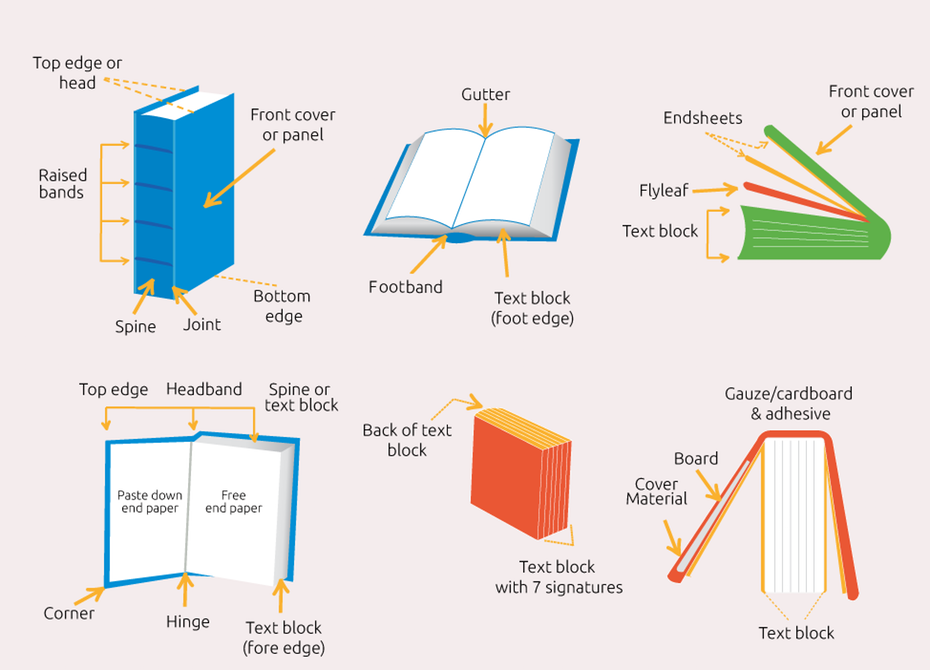 How to design a book cover the ultimate guide book design parts of a book diagram ccuart Choice Image