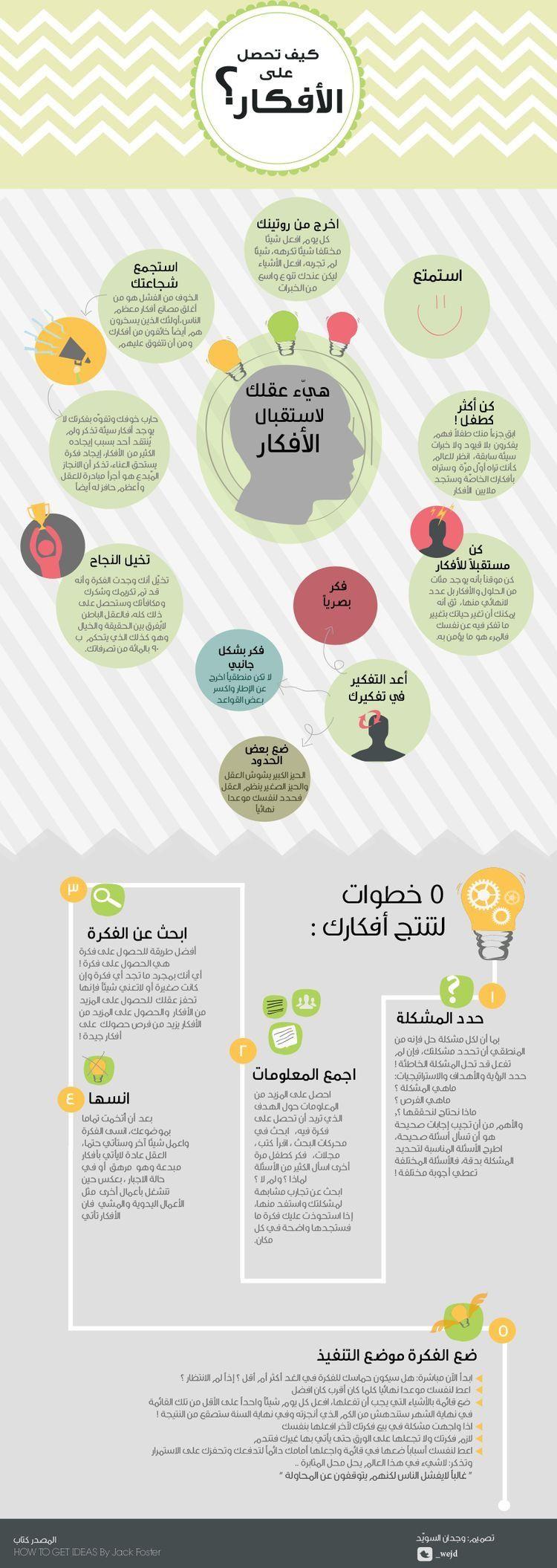 13 تحديا في تطوير الذات Life Habits Life Planner Organization Life Skills Activities