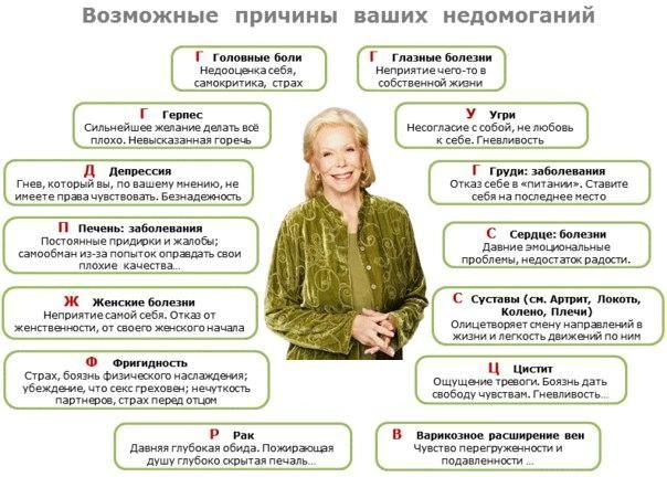 Таблица болезней Луизы Хей | !WE_A_HUMANS | Pinterest