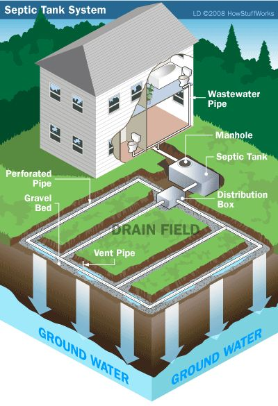 How living off the grid works septic tank and cabin for Typical septic system