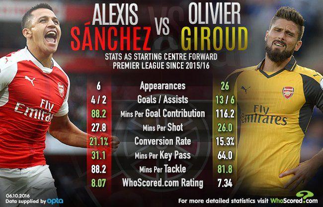 Alex Sanchez Vs Olivier Giroud Striker Stats Striker Conversion Rate Infographic