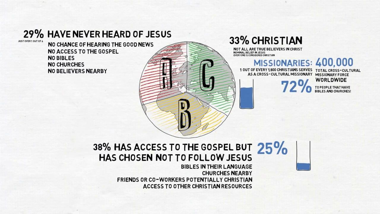 Shocking How Small A Percentage Of Our Efforts Are Being Spent - What percentage of the world is christian