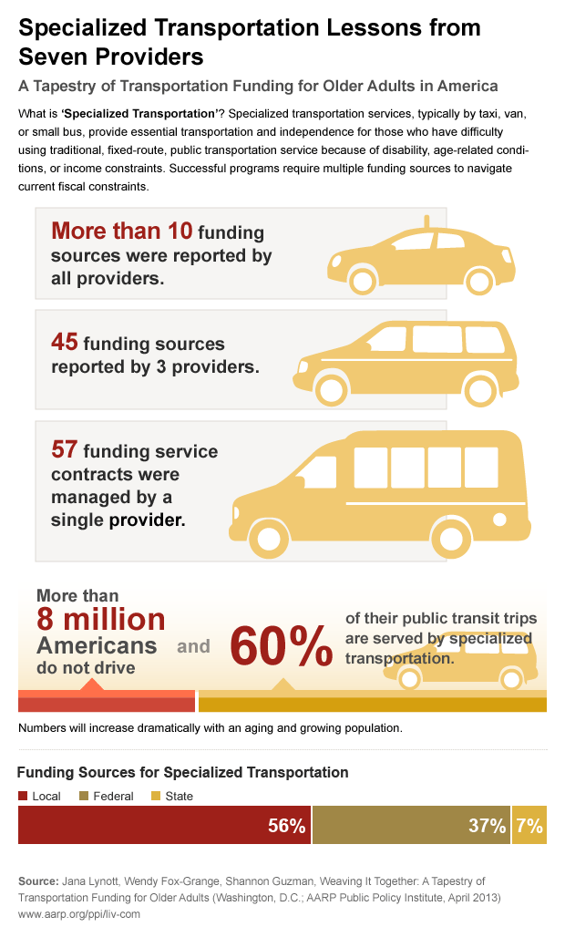Transportation For Older Adults Requires A Tapestry Of Funding