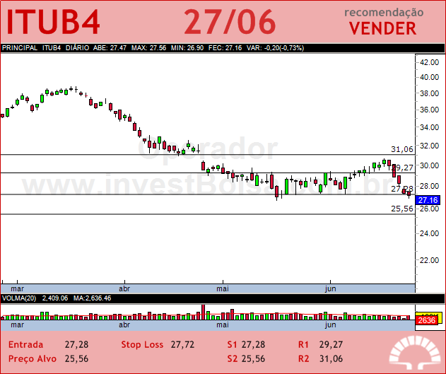 ITAUUNIBANCO - ITUB4 - 27/06/2012 #ITUB4 #analises #bovespa