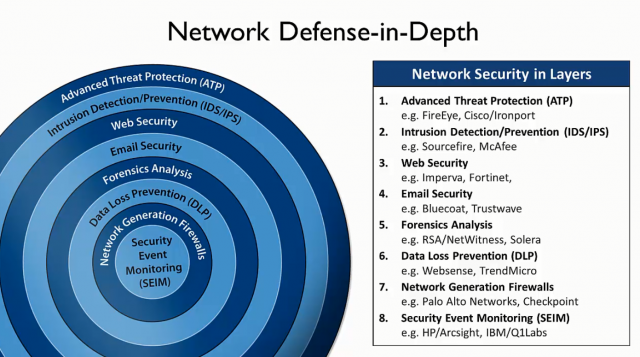 Defense-in-depth Best Practices | Technology in 2019 | Web