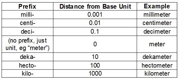 Find This Helpful Kilometer Hectometer Dekameter Meter U Decimeter Centimeter Milimeter 1 10 100 1000 10000 100000 1000000 It Is Your Khdudcm