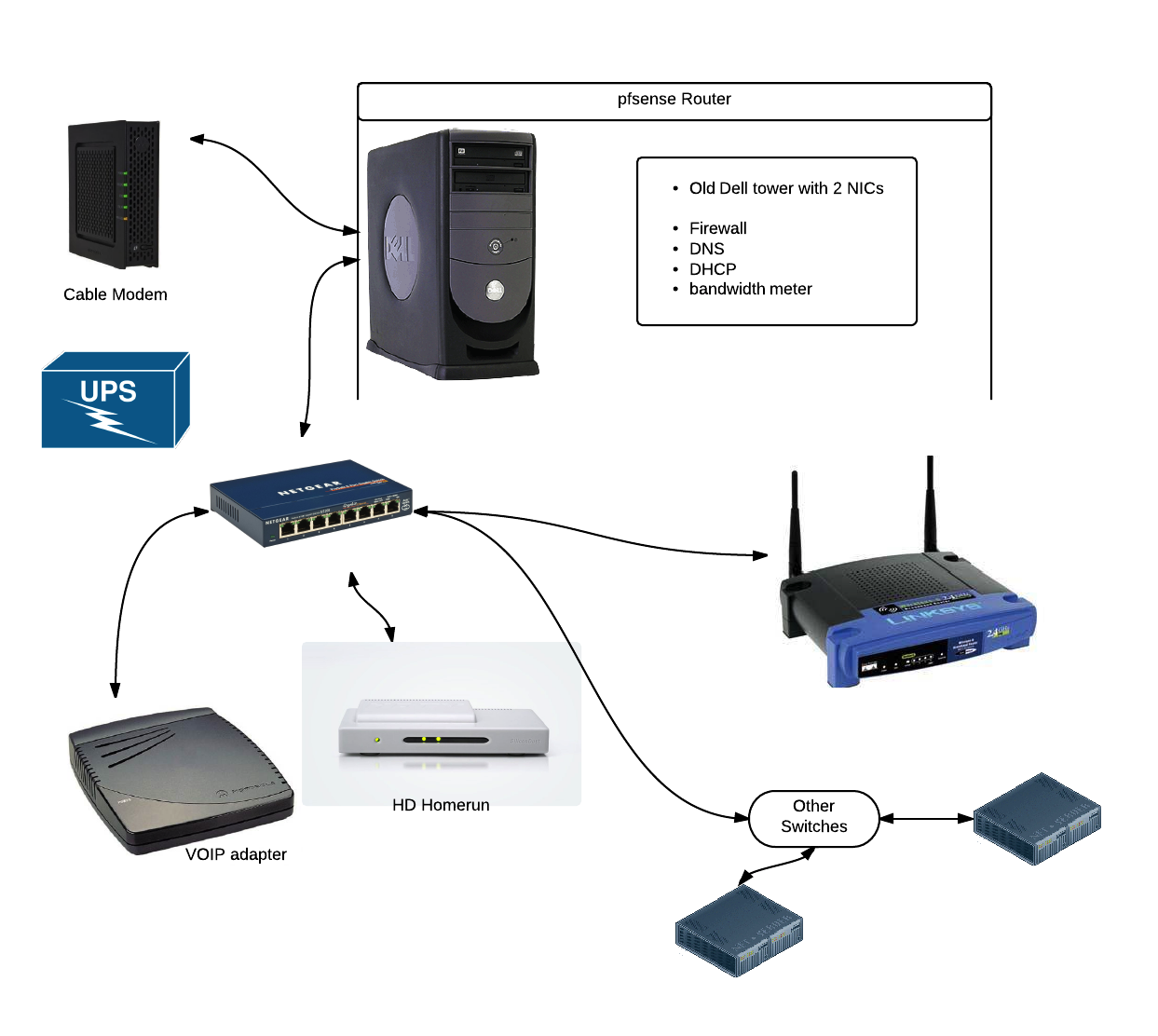 Home Networking Pfsense Motorola Cable Modems D Link Routers And Gigabit Switches Ht106 The Average Guy Network Cable Modem Modems Home Network