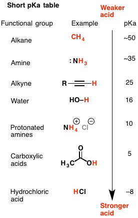 How To Use A Pka Table Functional Group Being Used