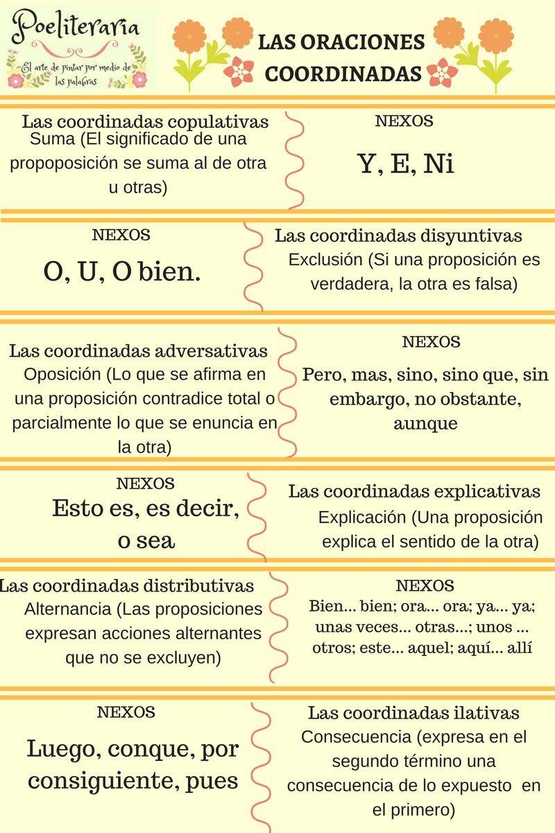 Poeliteraria INFOGRAFÍAS. LOS TEXTOS LITERARIOS. EL