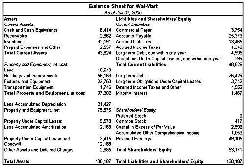 Balance Sheet Example  Sheet    Balance Sheet And