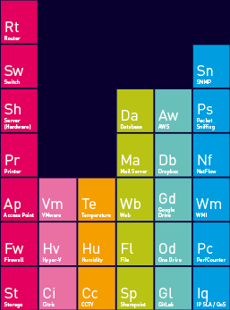 the periodic table of