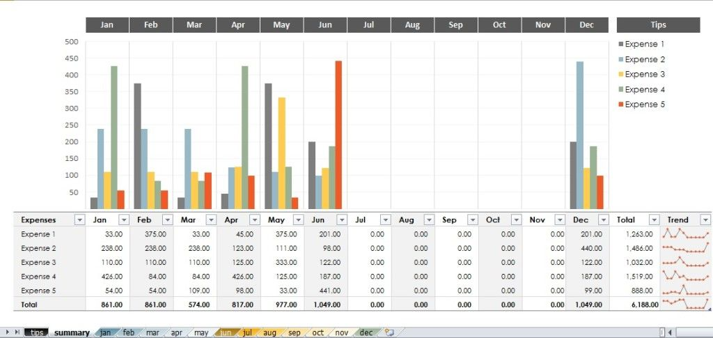 expense trends budget template Budget Templates Pinterest - budget and expenses spreadsheet