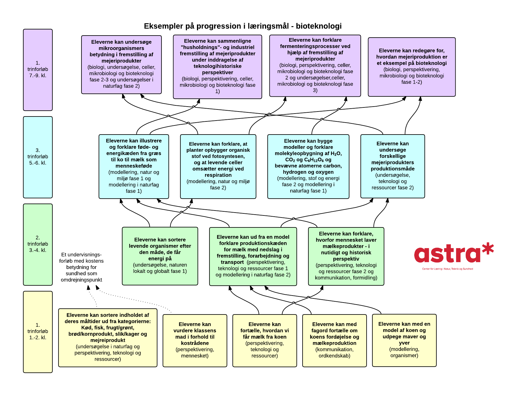 Billedresultat For Fotosyntese Og Respiration Fotosyntese Bioteknologi Biologi