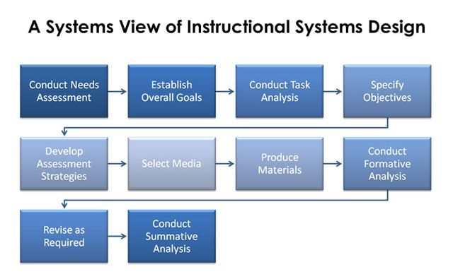 instructional design and development of Addie model: instructional systems design isd model for managing training projects and designing and delivering training programs.
