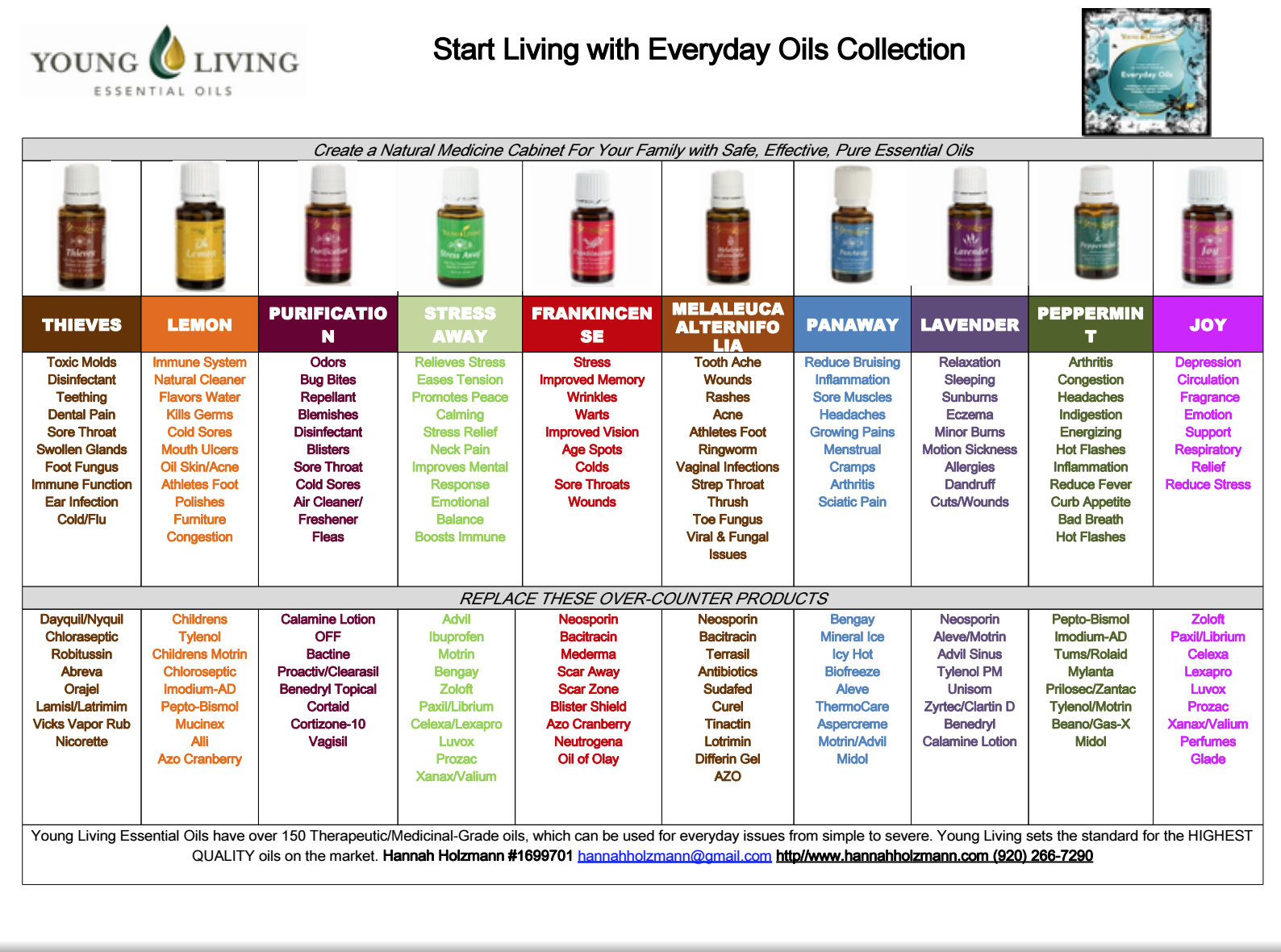 Image result for essential oils uses chart essential oils