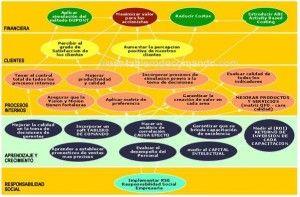 Dashboard: Qué Es y Para Qué Sirve - http://www.exceldashboard-hoy.com/dashboard-que-es-y-para-que-sirve/