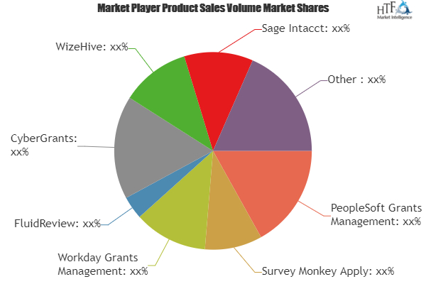 Grant Management System Market Is Booming Worldwide Zoomgrants
