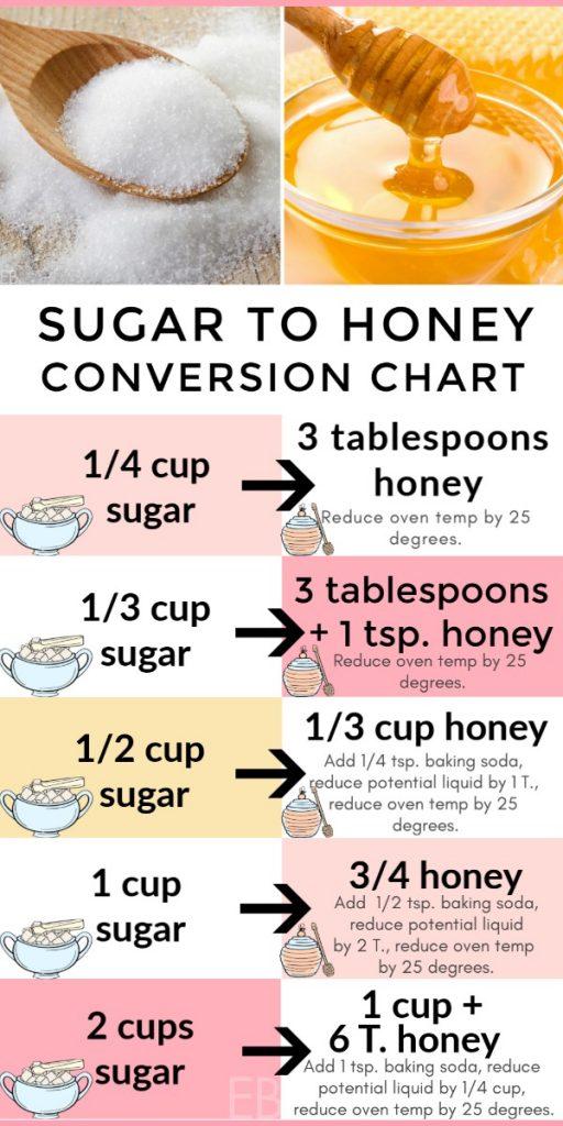 Exact Conversion Chart Sugar To Honey When Baking Recipe Baking With Honey Recipe Using Honey Honey Recipes