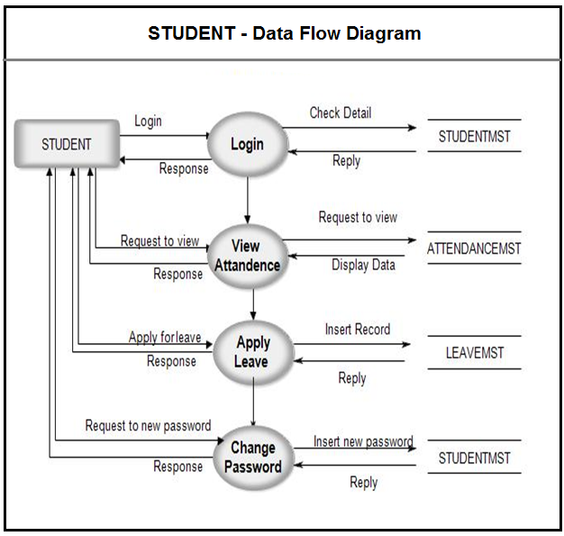 Pin by meera academyy on project uml diagram pinterest student dfd for student attendance management system ccuart Image collections