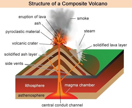 This is a picture of a Composite Volcano. It shows how the lava ...