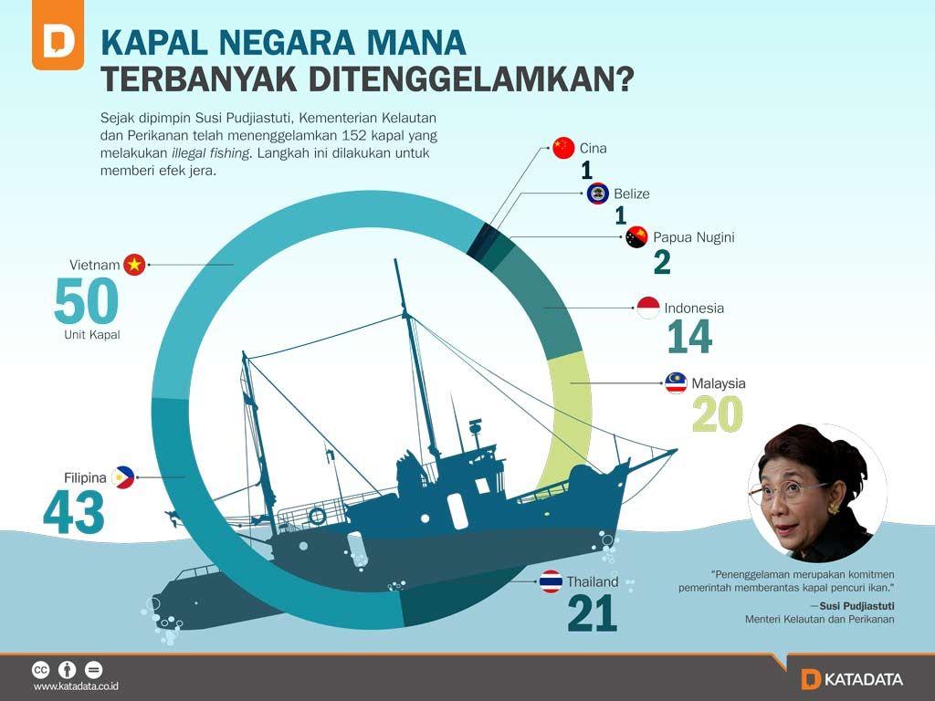 Kapal Negara Mana Terbanyak Ditenggelamkan? - Katadata News