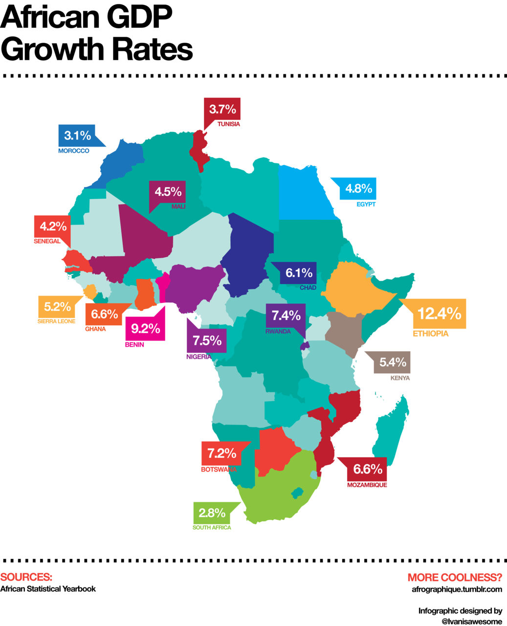 A look at African GDP growth rates. It's interesting to