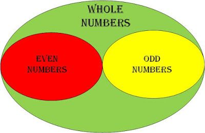 JMATHSLEARNING: Whole Numbers and its type