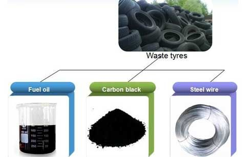 When we use waste pyrolysis machine to extract oil from