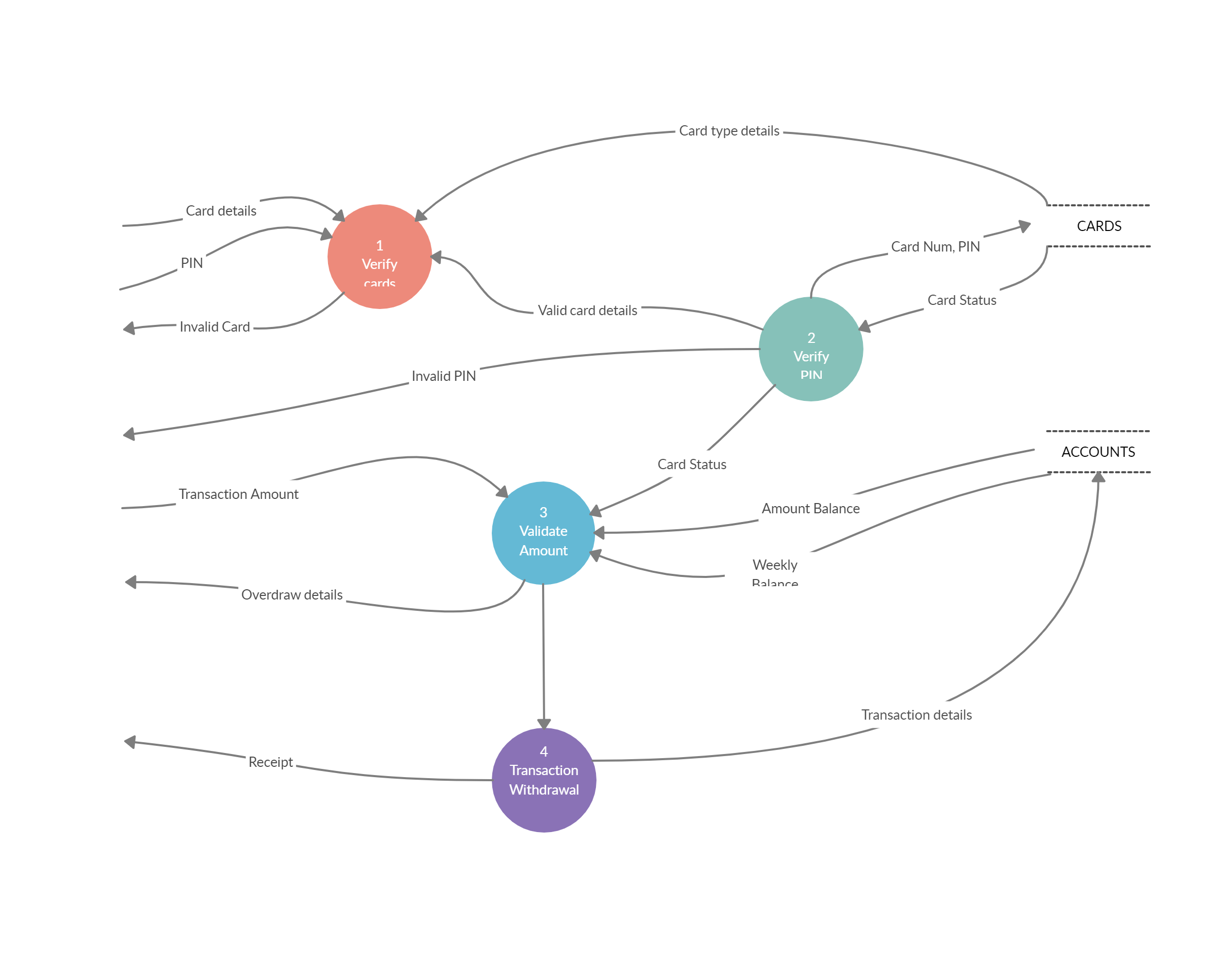Pin On Data Flow Diagrams Yc Examples