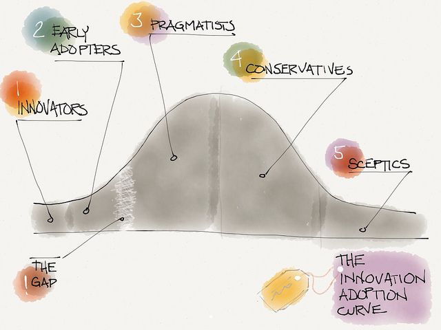Brad Ovenell's visual on the Innovation Adoption Curve. Good blog entry, too.