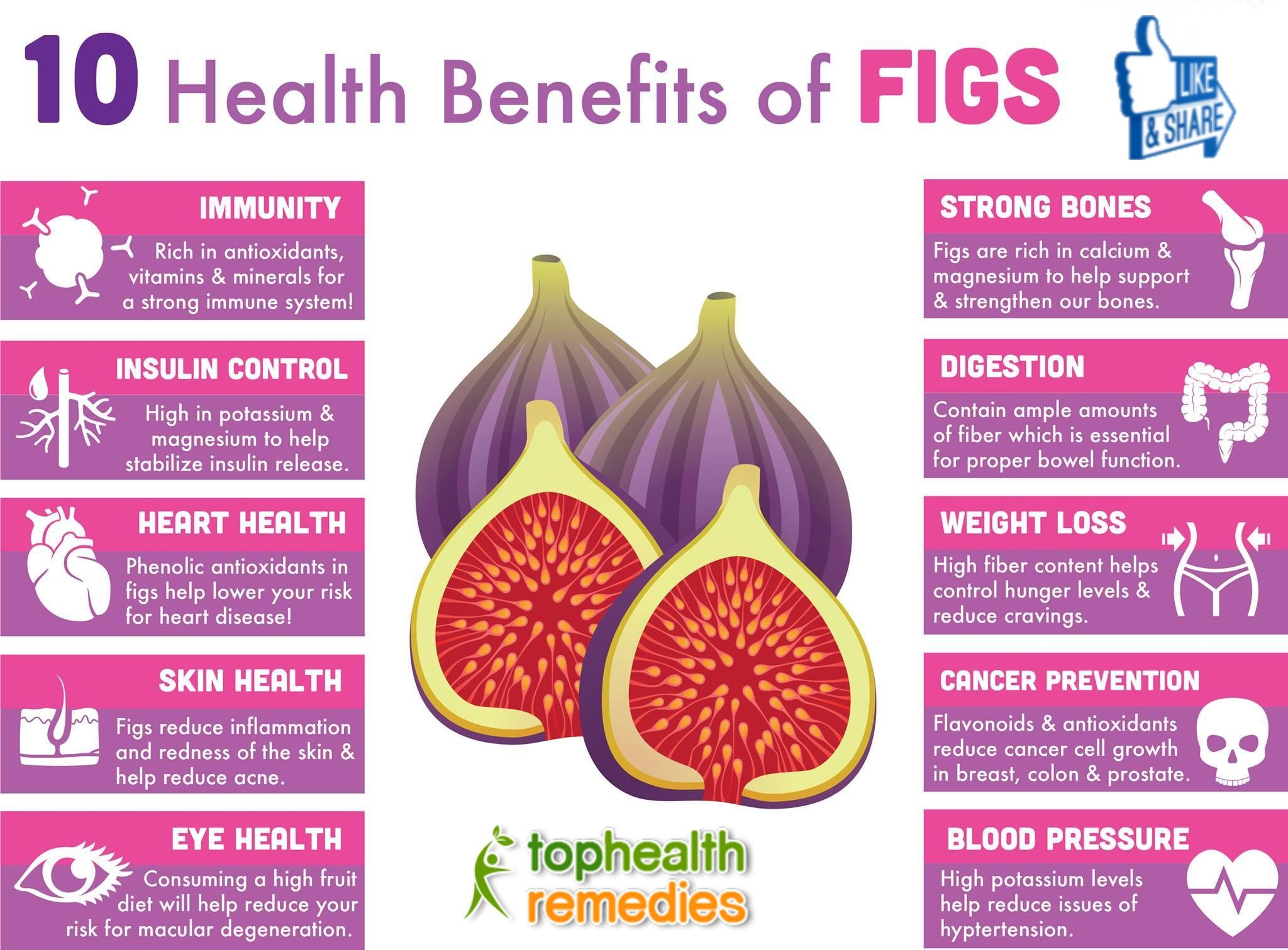 10 Incredible Health Benefits Of Figs
