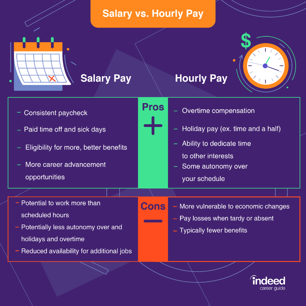 Base Salary and Your Benefits Package in 2020