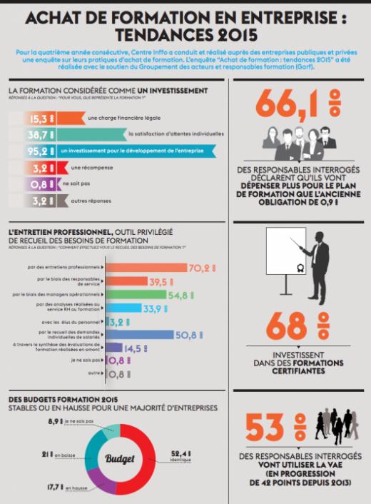 achat de formation en entreprise   tendances 2015