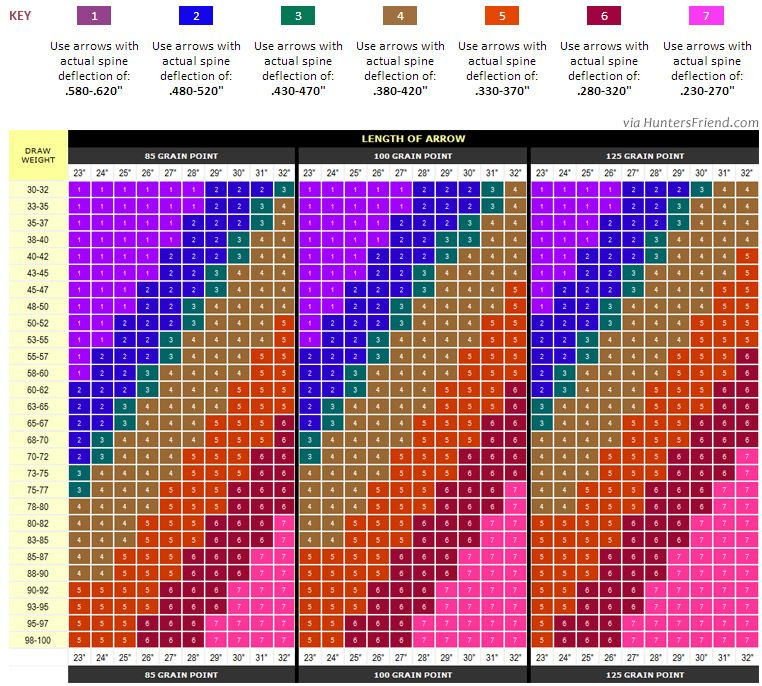 Universal Arrow Spine Selection Chart