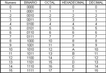 Decimal Binario Octogonal Hexadecimal Binario Decimal Electricidad Y Electronica