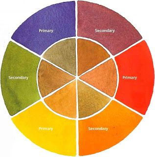 Color Wheel This Is A Classic Art Lesson That Deals With Primary