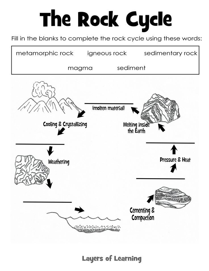 Learning About Rocks Rock Cycle Teaching Science And Worksheets