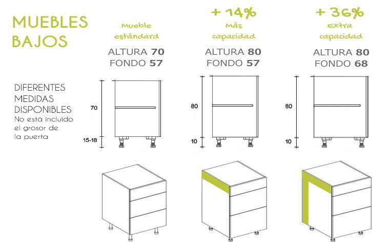 Medidas muebles bajos 2015 medidas pinterest for Dimensiones muebles de cocina