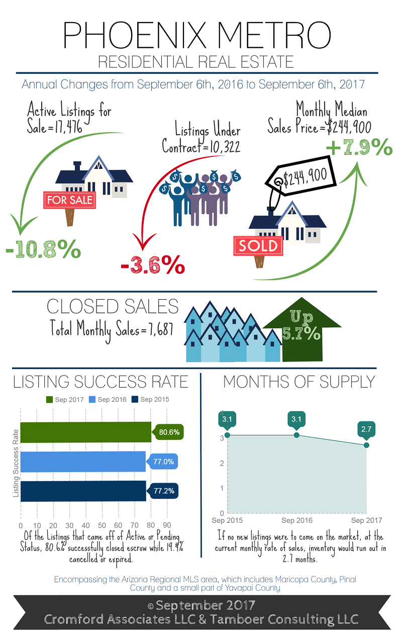 Has The Housing Market Fully Recovered Real Estate Trends Real Estate Phoenix Real Estate