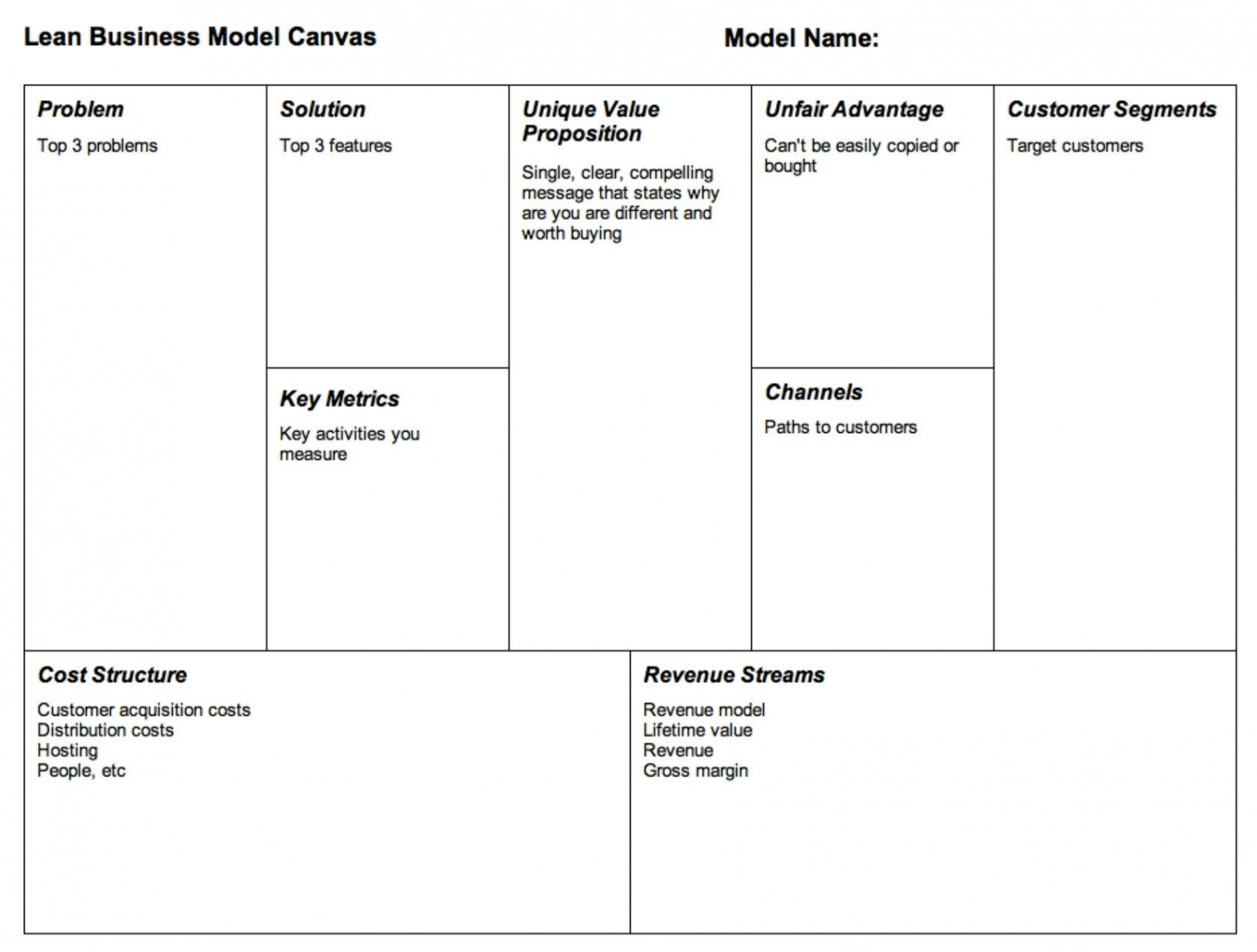 New Lean Business Model Canvas Template (With images