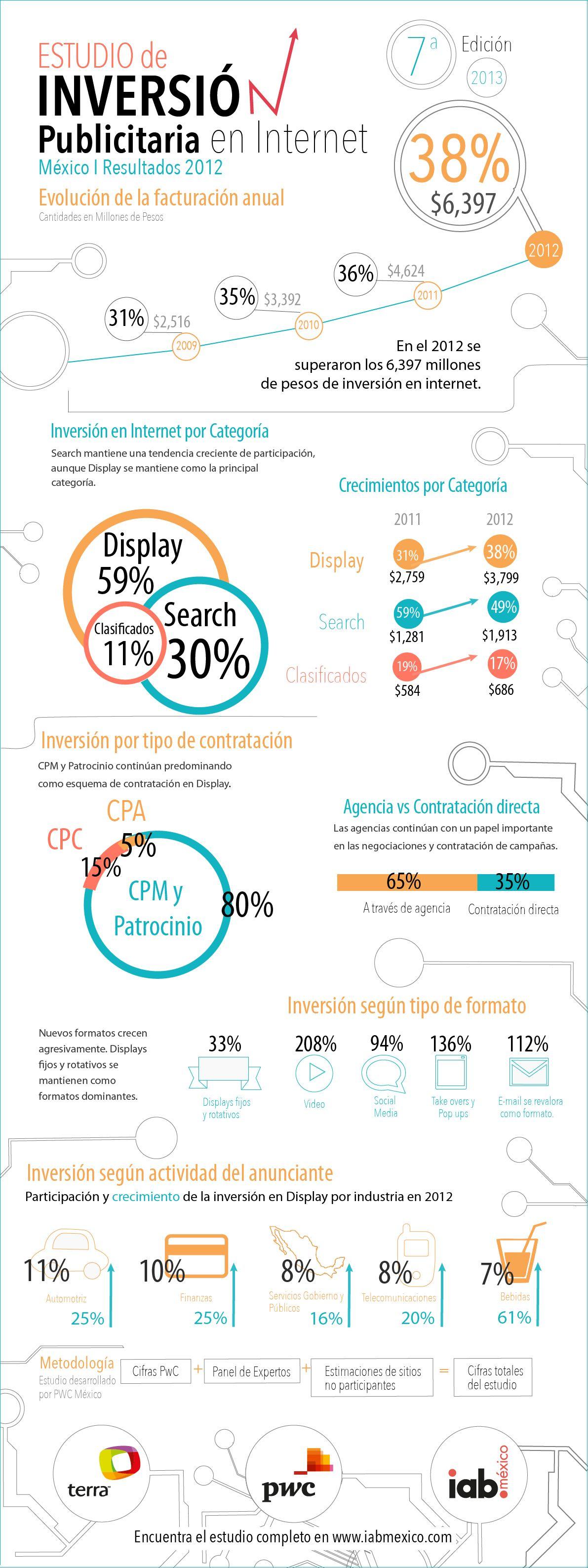Infografía Estudio de Inversión Publicitaria en Internet IAB 2012
