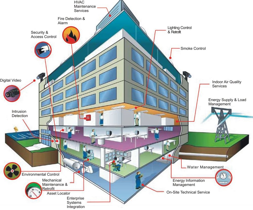 Starting A Business Case For Iot Building Automation System Building Management Building Management System